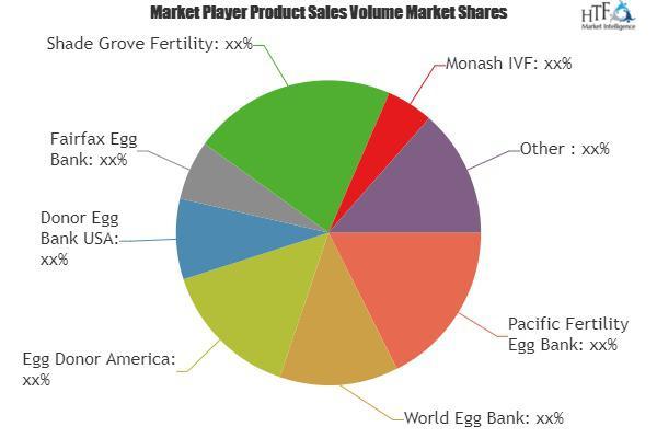 Donor Egg IVFs Market