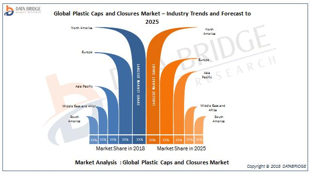 Global Plastic Caps and Closures Market– Industry Trends and Forecast to 2025