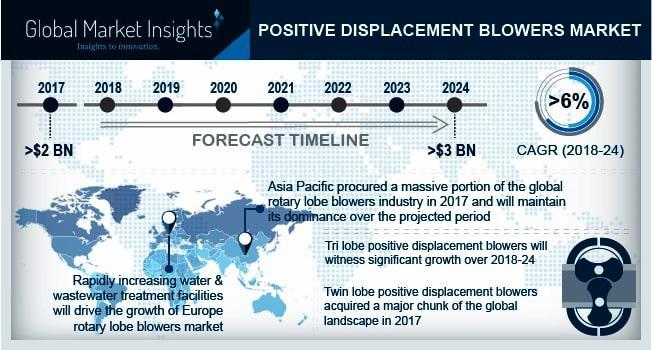 Positive Displacement Blowers Market