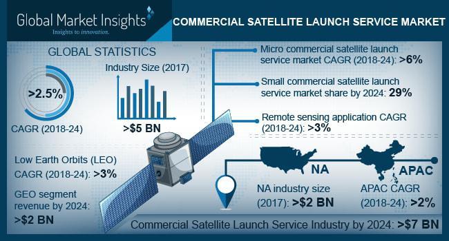Commercial Satellite Launch Service Market 2019-2024 Report