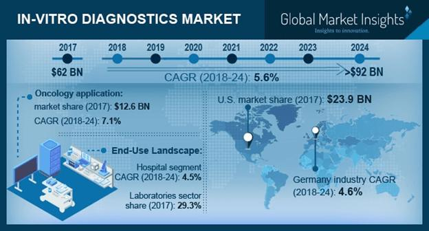 In-vitro Diagnostics Market Trends Growth Share Forecast Report 2024