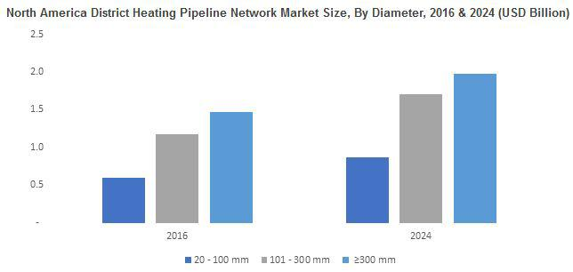 District Heating Pipeline Network Market