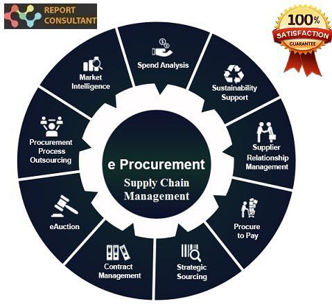 E-Procurement in Supply Chain Management Market