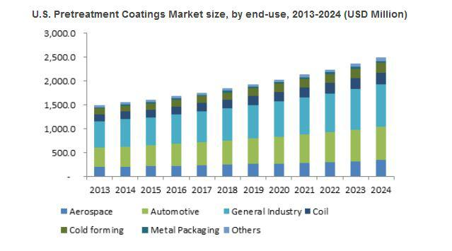 Worldwide Pretreatment Coatings Market to grow at 5.5% CAGR till