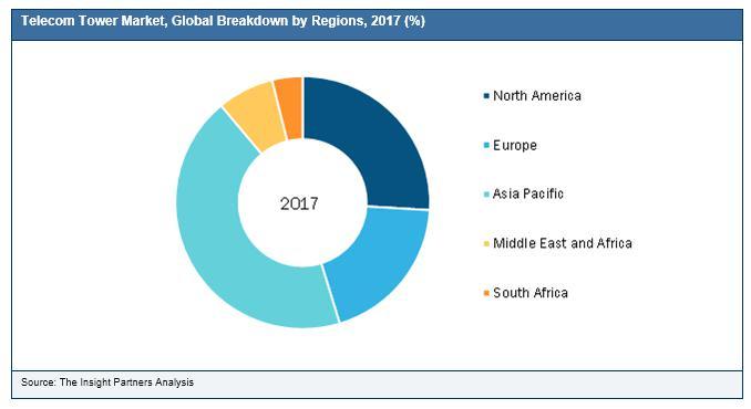 Telecom Tower Market Worth USD 146.53 Billion by 2025