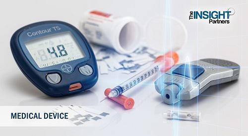 Gastroscope Market Outlook to 2027 - Global Analysis and Forecasts
