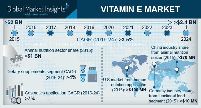 Vitamin E Market