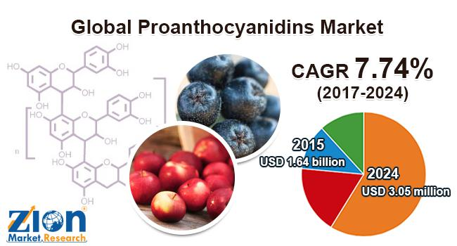 Global Proanthocyanidins Market Estimated to Cross USD 3.05