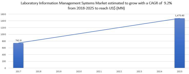 Laboratory Information Management Systems Market to 2025