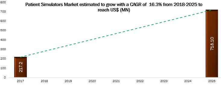 Europe Patient Simulators Market to 2025