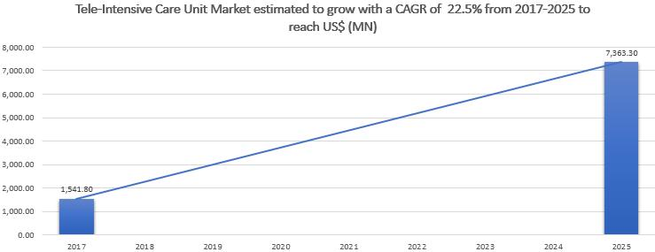 Tele-Intensive Care Unit Market to 2025