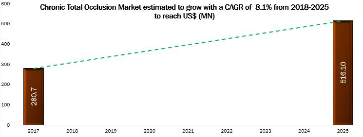 Chronic Total Occlusion Market to 2025