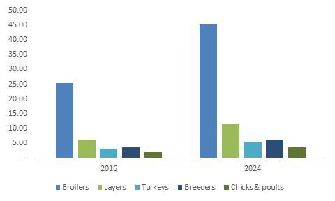 Poultry Probiotics Market