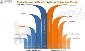 Global Industrial DeNOx Systems & Services Market Global