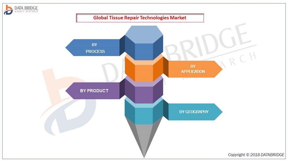 Tissue Repair Technologies Market