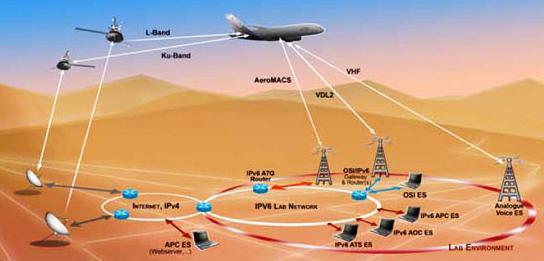 Aircraft Communication System