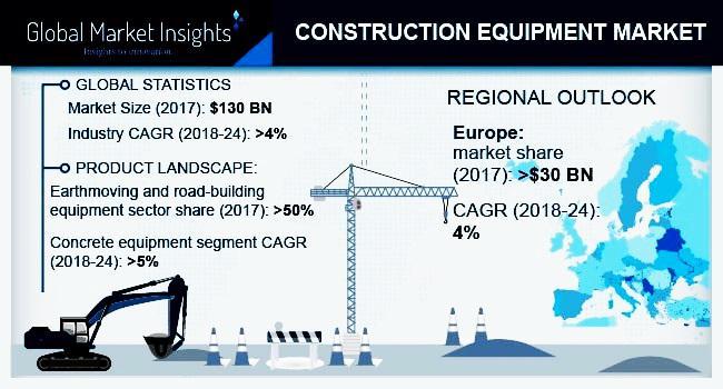 Construction Equipment Market