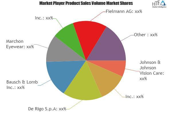Eyewear Market Astonishing Growth| Marchon Eyewear, Zeiss,