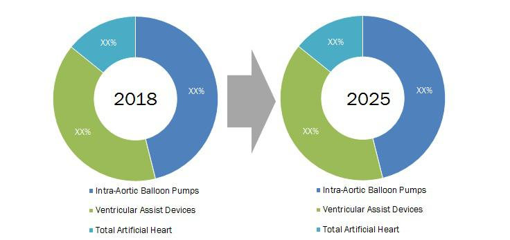 Global Heart Pump Devices Market