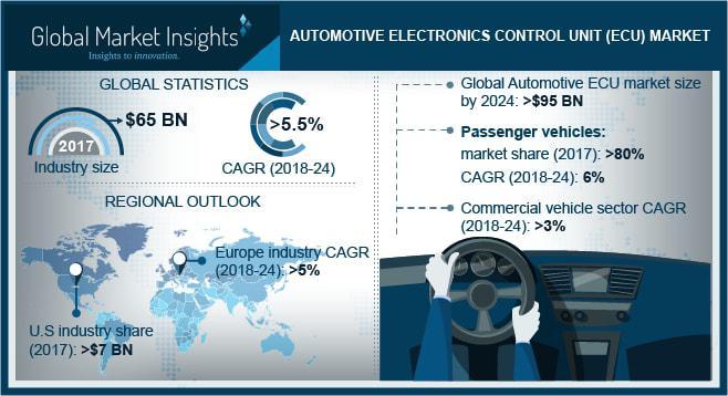 Automotive Electronics Control Unit (ECU) Market | Leaders -