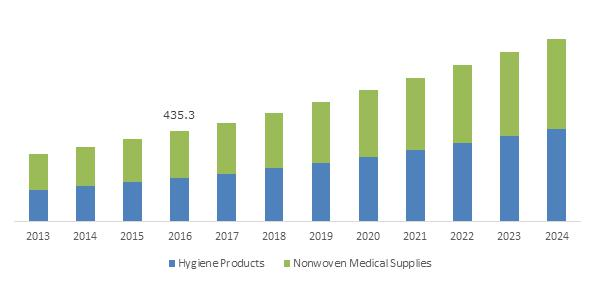 China Medical Nonwoven Disposables Market, By Product, 2013 - 2024 (USD Million)
