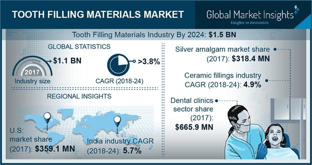 Tooth Filling Materials Market Share 2018-2024 Industry Size Report
