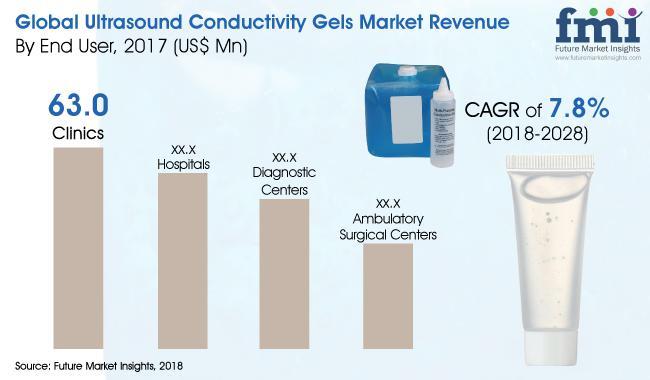 Ultrasound Conductivity Gels Market Growth by 2028 | Medline
