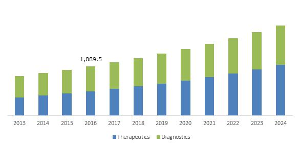 U.S. Sleep Apnea Devices Market, By Product, 2013 – 2024 (USD Million)