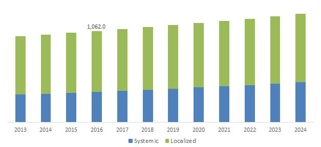 Germany Autoimmune Disease Market, By Product, 2013 - 2024 (USD Million)