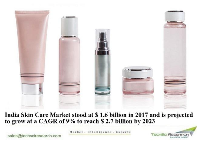 India Skin Care Market 2023