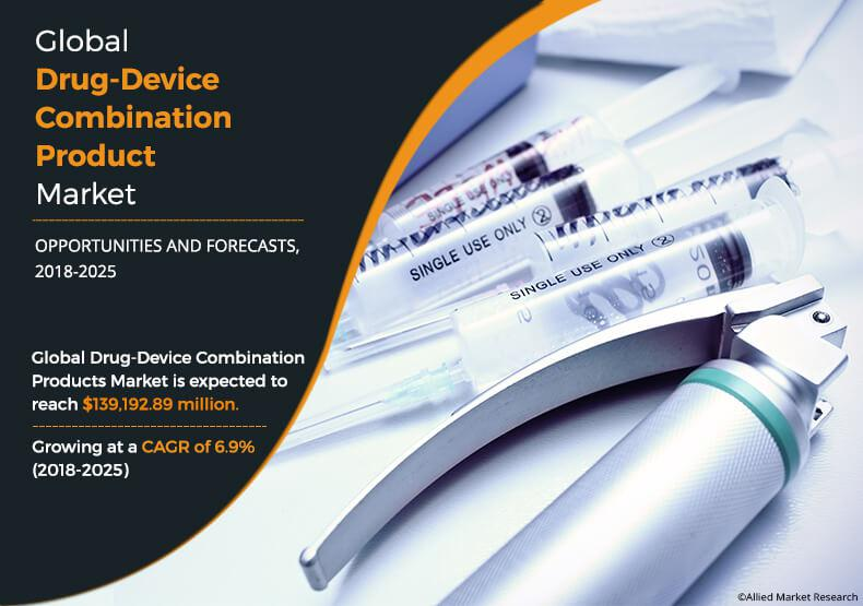 Drug-Device Combination Products Market
