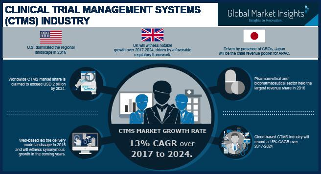 Clinical Trial Management System Market - CTMS Share Report 2024