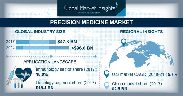 Precision Medicine Market Trends 2018-2024 Industry Growth Forecast