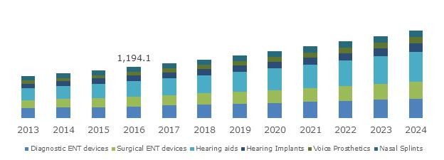 ENT (Ear, Nose, Throat) Devices Market