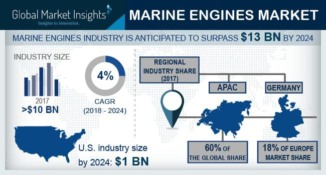 Marine Engines Market