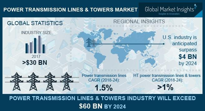 Power Transmission Lines & Towers Industry