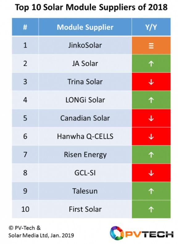 JinkoSolar retained its status as leading module supplier during 2018 strong gains by JA Solar, LONGi Solar Picture: PV-Tech.org