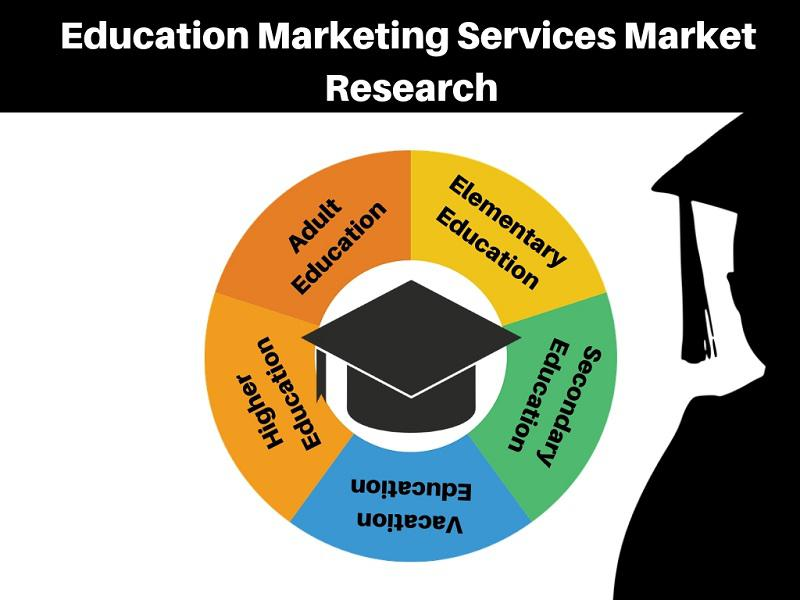 New Innovative Research Report On Education Marketing Services
