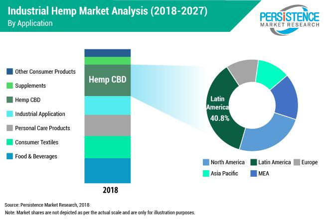 North America – A Prominent Region in the Industrial Hemp Market