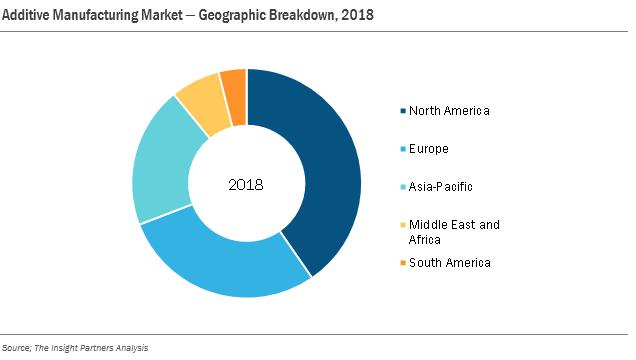 Additive Manufacturing Market Worth USD 36.61 Billion by 2027