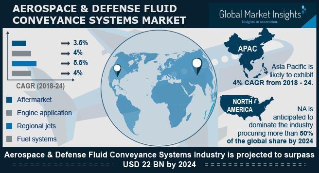 Aerospace & Defense Fluid Conveyance Systems