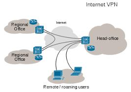 Firewall And Virtual Private Network (VPN) Market 2019 Precise