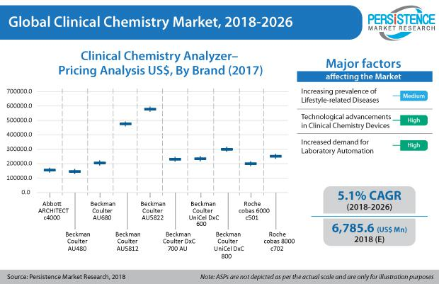 Clinical Chemistry Market Size By 2026 | Top Key Players