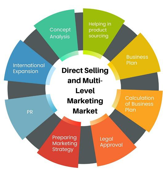 New Profitable Strategic Report on Direct Selling
