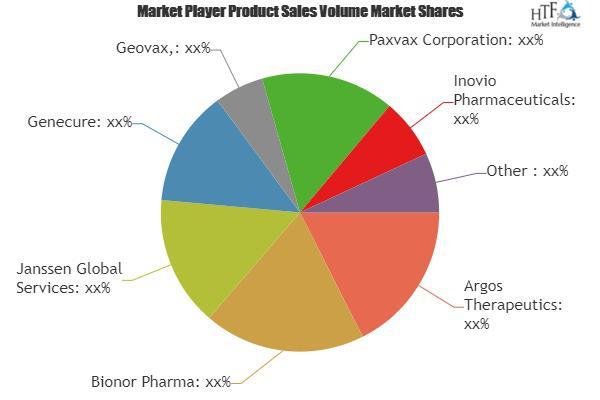 HIV Vaccines Market