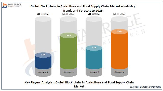 Global Block chain in Agriculture and Food Supply Chain Market- Industry Trends and Forecast to 2026