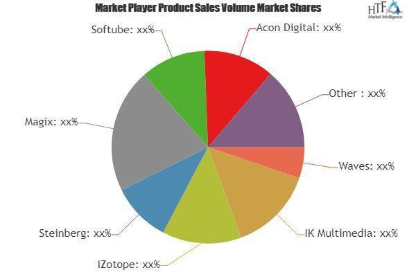 Mastering Software Market