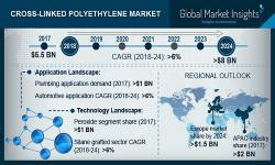 Cross-Linked Polyethylene Market