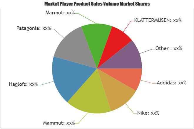 Hiking Apparel Market Is Thriving Worldwide| Addidas, Nike,
