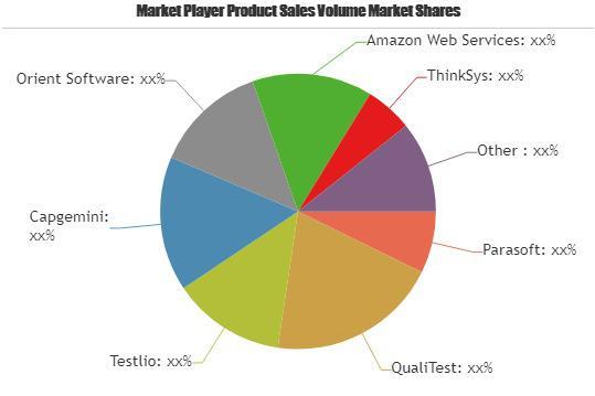 Mobile Testing Market